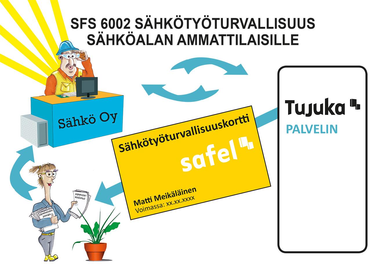 Safel verkkokoulutusympäristö